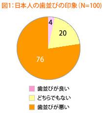 外国人から見た日本人の歯並び