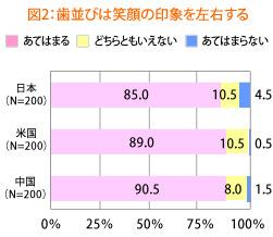 歯並びに対する日本人の考え方