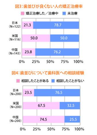 日本人の矯正治療の現状