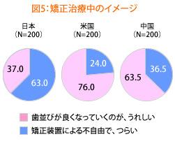 日本人の矯正治療のイメージ